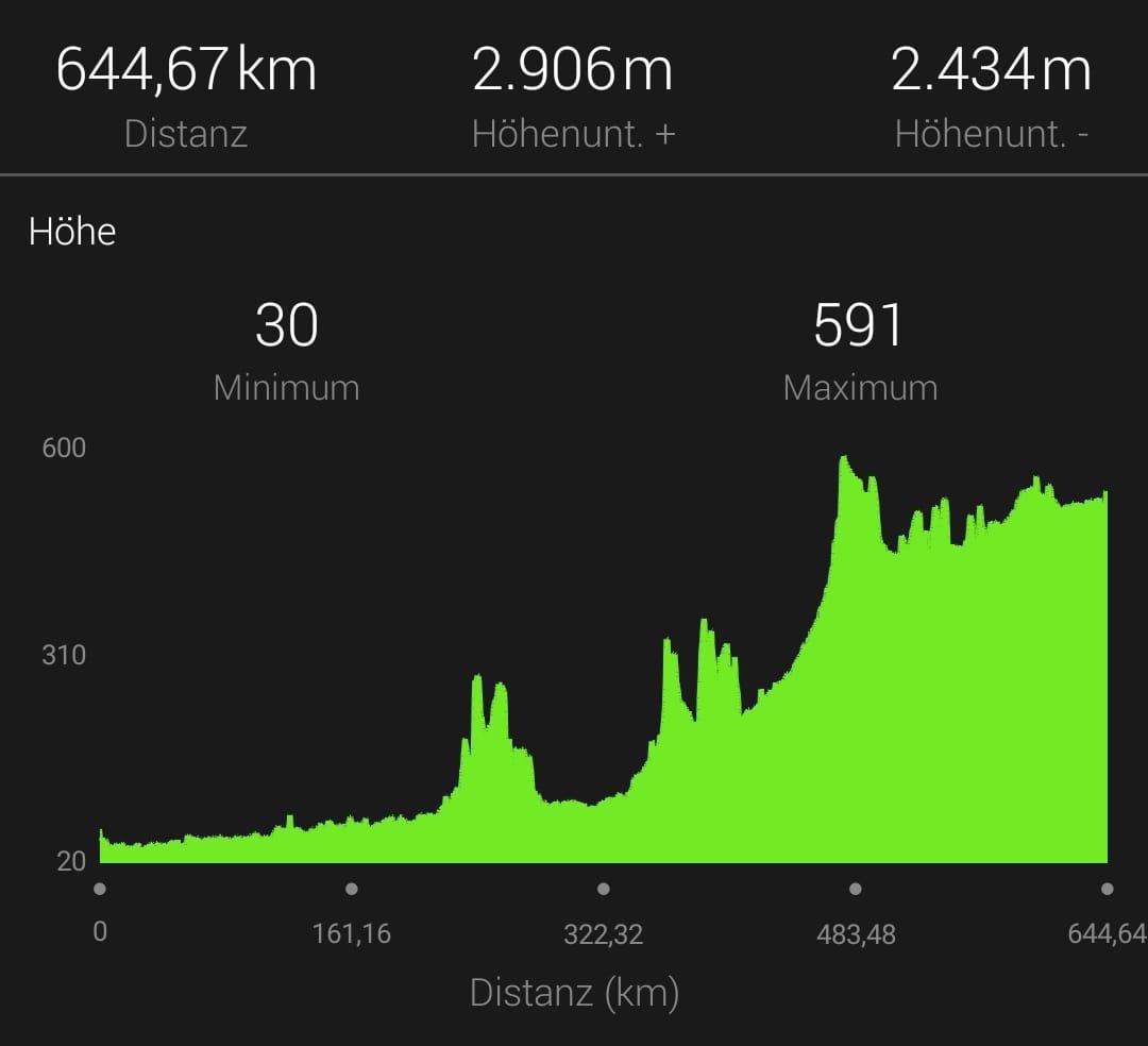 Immer bergauf: 650 Kilometer lang